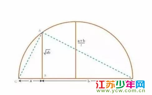 数学里十大无需语言的证明——斐波那契数列的恒等式